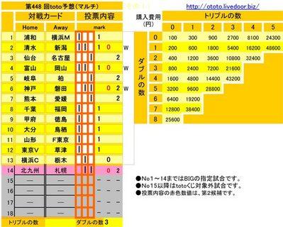 第448 回toto予想(マルチ)