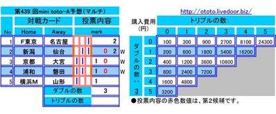 第439 回mini toto-A予想(マルチ)