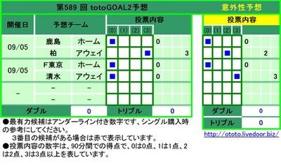 第589 回 totoGOAL3予想1 鹿島 ホーム 0    2 柏 アウェイ    3 3 F東京 ホーム 0    4 清水 アウェイ 0