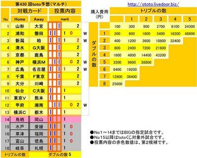 第430 回toto予想(マルチ)
