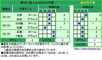 第587 回 totoGOAL3予想 1 大宮 ホーム   2   2 仙台 アウェイ   2   3 G大阪 ホーム   2   4 札幌 アウェイ  1    5 広島 ホーム    3  6 F東京 アウェイ    3
