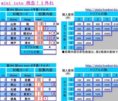 残念第394 回mini toto予想(マルチ)
