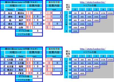 第504 回mini toto予想(マルチ)