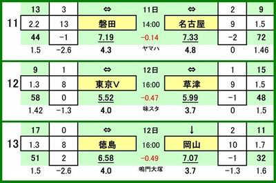 第506 回toto対戦カード一覧 C ジュビロ磐田 VS 名古屋グランパス 東京ヴェルディ VS ザスパ草津 徳島ヴォルティス VS ファジアーノ岡山