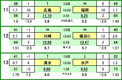 第475 回toto対戦カード一覧 Cサンフレッチェ広島 VS アビスパ福岡川崎フロンターレ VS 横浜FC清水エスパルス VS 水戸ホーリーホック