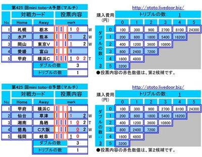 第425 回mini toto予想(マルチ)