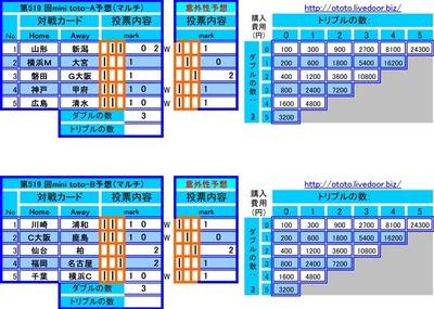 第519 回mini toto予想.jpg