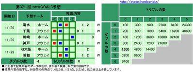 第371 回totoGOAL3予想(マルチ)