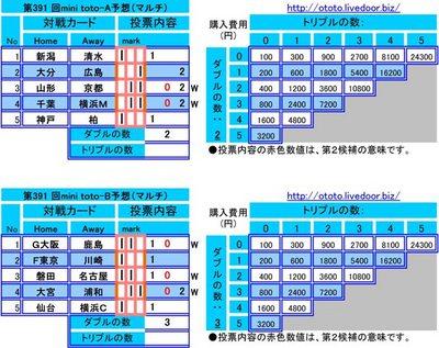 第391 回mini toto予想(マルチ)