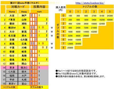 第377 回toto予想(マルチ)