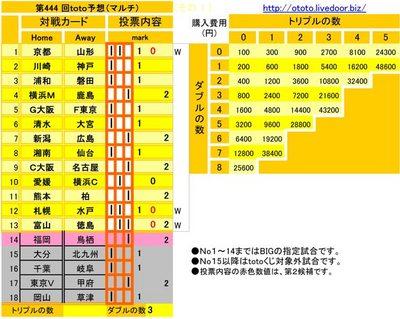 第444 回toto予想(マルチ)