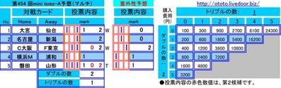 第454 回mini toto-A予想(マルチ)