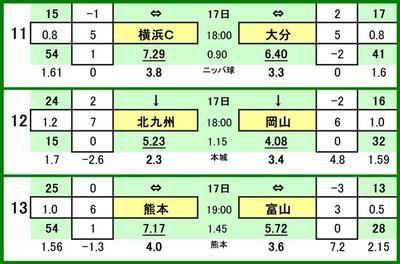 第516 回toto対戦カード一覧 C 11 横浜FC VS 大分トリニータ 12 ギラヴァンツ北九州 VS ファジアーノ岡山 13 ロアッソ熊本 VS カターレ富山