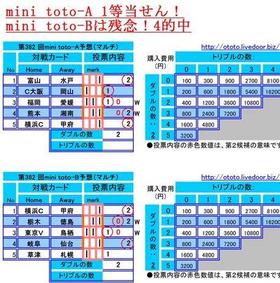 当せん第382 回mini toto予想(マルチ)