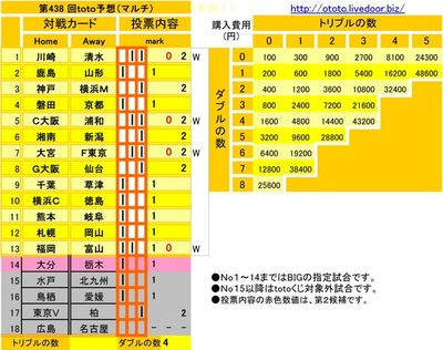 第438 回toto予想(マルチ)