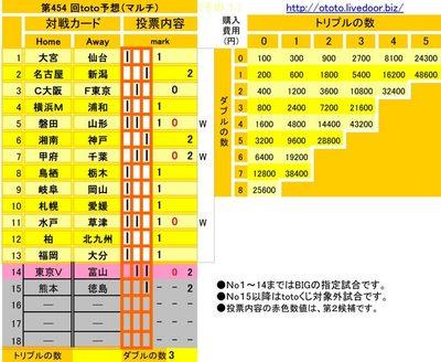 第454 回toto予想(マルチ)