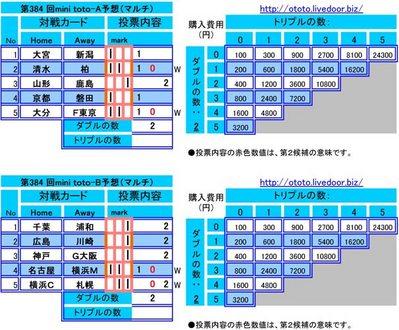 第384 回mini toto予想(マルチ)