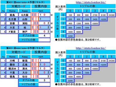 第431 回mini toto予想(マルチ)