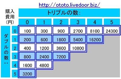 mini購入費用一覧表