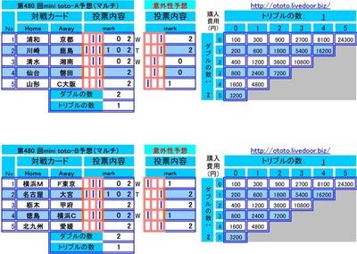 第480 回mini toto予想(マルチ)