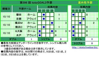 第596 回 totoGOAL3予想  1磐田ホーム1  2京都アウェイ1  3横浜Mホーム3  4横浜Cアウェイ1  5G大阪ホーム0 3  6水戸アウェイ0