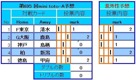 695回 MINItoto