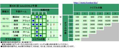 第436 回totoGOAL3予想(マルチ)