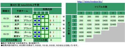 第425 回totoGOAL3予想(マルチ)