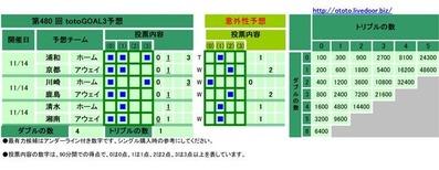 第480 回totoGOAL3予想(マルチ)
