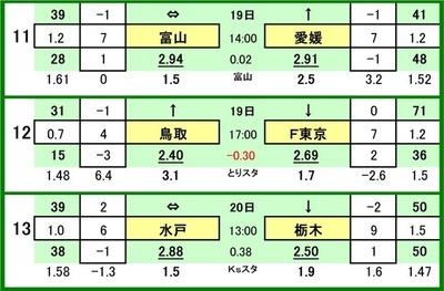 第544 回toto対戦カード一覧 C11 カターレ富山 VS 愛媛FC12 ガイナーレ鳥取 VS FC東京13 水戸ホーリーホック VS 栃木SC