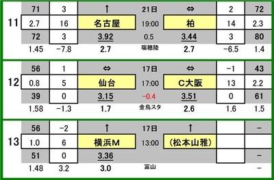 第547 回toto対象外カード一覧 11 名古屋グランパス VS 柏レイソル 12 ベガルタ仙台 VS セレッソ大阪 13 横浜F・マリノス VS (松本山雅)