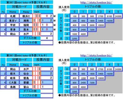 第397 回mini toto予想(マルチ)