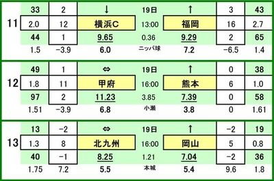 第470 回toto対戦カード一覧 C横浜FC VS アビスパ福岡ヴァンフォーレ甲府 VS ロアッソ熊本ギラヴァンツ北九州 VS ファジアーノ岡山