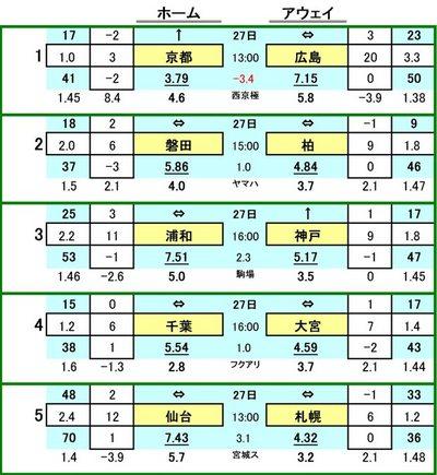 第398 回toto対戦カード一覧 A