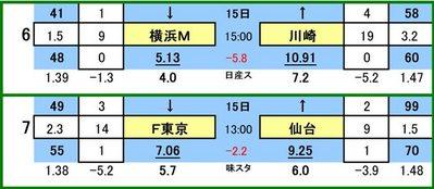 第427 回toto対象外カード一覧   横浜F・マリノス VS 川崎フロンターレ FC東京 VS ベガルタ仙台