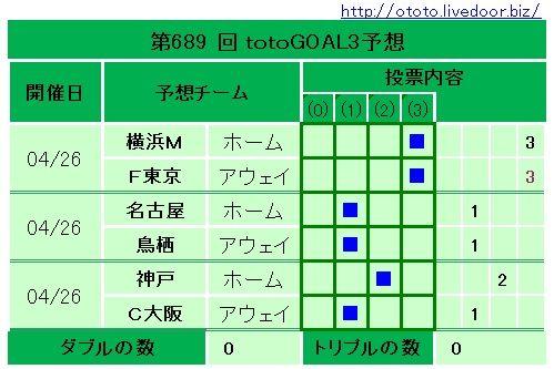 689回totoGOAL3