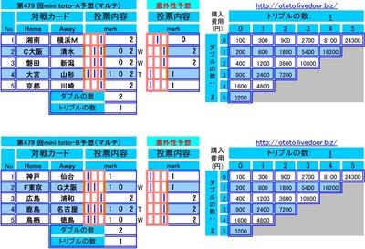 第479 回mini toto予想(マルチ)
