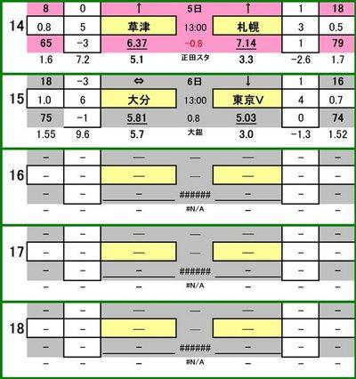 第453 回toto対象外カード一覧 ザスパ草津 VS コンサドーレ札幌 大分トリニータ VS 東京ヴェルディ