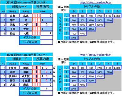 第398 回mini toto予想(マルチ)