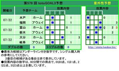 第579 回 totoGOAL3予想 水戸 ホーム  1 福岡 アウェイ 1 富山 ホーム  0 栃木 アウェイ 1 大分 ホーム  3 岐阜 アウェイ 1