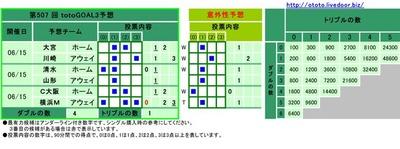 第507 回 totoGOAL3予想(マルチ)