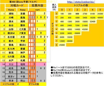 第480 回toto予想(マルチ)