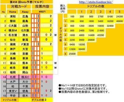 第458 回toto予想(マルチ)