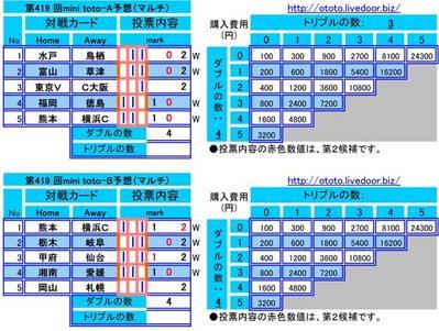 第419 回mini toto予想(マルチ)