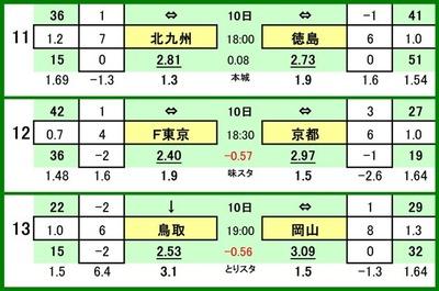 第527 回toto対戦カード一覧 C 11 ギラヴァンツ北九州 VS 徳島ヴォルティス 12 FC東京 VS 京都サンガ 13 ガイナーレ鳥取 VS ファジアーノ岡山