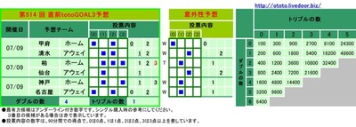 第514 回 直前totoGOAL3予想
