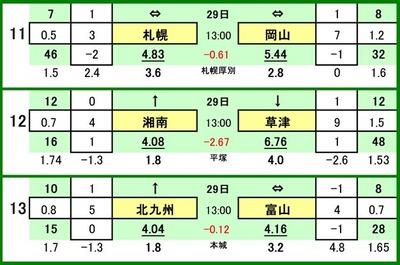 第504 回toto対戦カード一覧 Cコンサドーレ札幌 VS ファジアーノ岡山湘南ベルマーレ VS ザスパ草津ギラヴァンツ北九州 VS カターレ富山