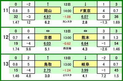 第489 回toto対戦カード一覧 Cファジアーノ岡山 VS FC東京京都サンガ VS ロアッソ熊本ガイナーレ鳥取 VS FC岐阜
