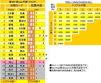 第469 回toto予想(マルチ)