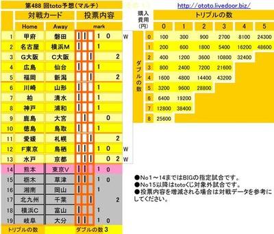 第488 回toto予想(マルチ)